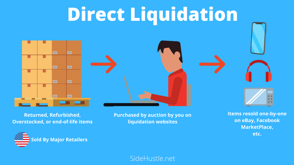 How To Make Money With Direct Liquidation?